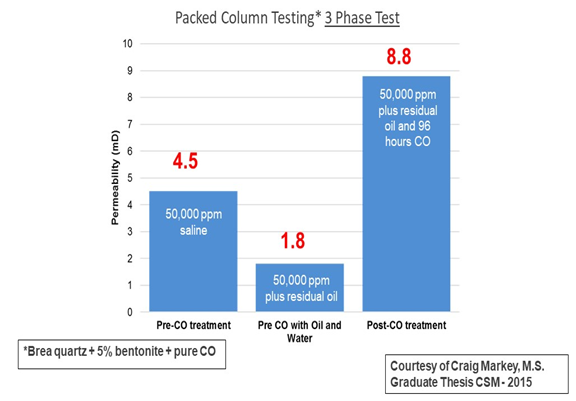 Packed Column Testing - 3 Phase Test