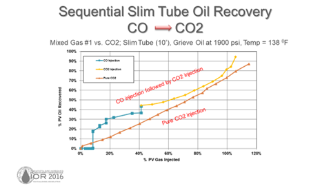 Sequential Slim Tuve Oil Recovery CO to CO2 MTARRI