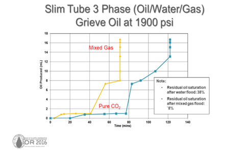 Slim Tube 3 Phase (Oil/Water/Gas) Grieve Oil MTARRI